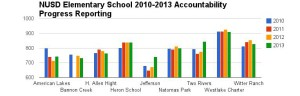 Natomas District Posts Academic Gains