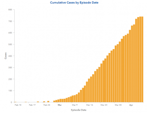 Confirmed COVID-19 Cases Up 45% in Natomas