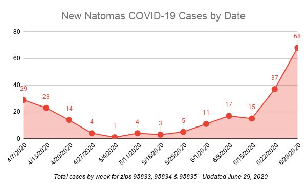 Graph showing spike in COVID-19 cases in Natomas.