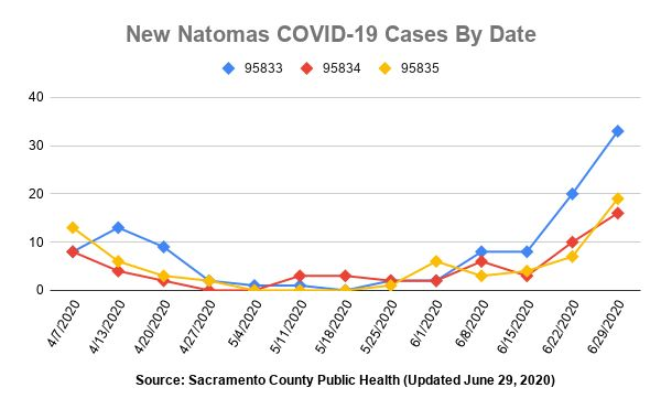 Graph with lines for each of Natomas' three zip codes which tracks new COVID-19 cases since April 7.
