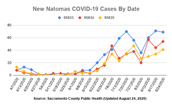 Graph showing number of new COVID-19 cases by zip code by date.