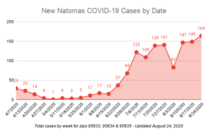 Graph showing number of new positive COVID-19 cases by date for all three Natomas zip codes.