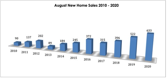 Graph chart showing 2020 had the highest number of new home sales during the month of August in over a decade.