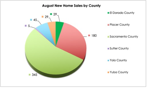 Graph chart showing most new home sales in the region were in Sacramento County.