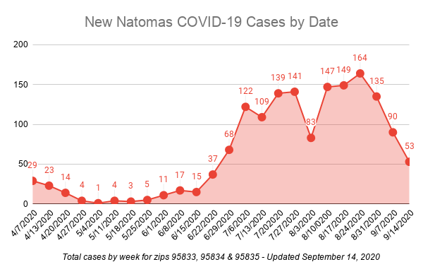Image of graph showing steady decline in COVID-19 cases in Natomas overall.