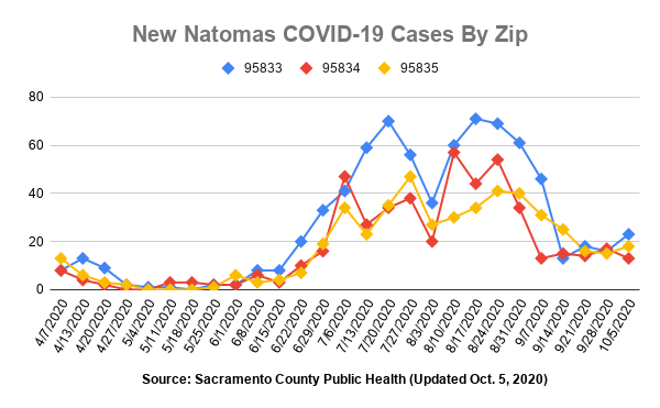 Image of graph showing cases up slightly in zips 95833 and 95835 and slightly down in 95834 compared to the previous week.