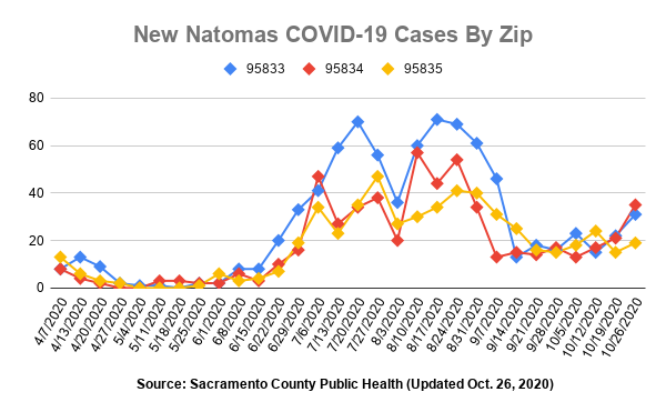Image of graph with three lines which show number of new cases per week by zip code.
