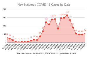 Graph showing slight increase in COVID-19 cases in Natomas over the previous week.