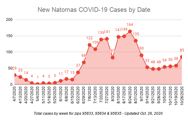 Image of graph which shows steady new COVID-19 numbers for six weeks prior to a spike.
