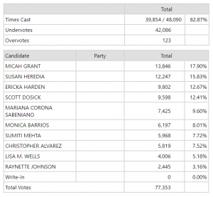Image of election results.