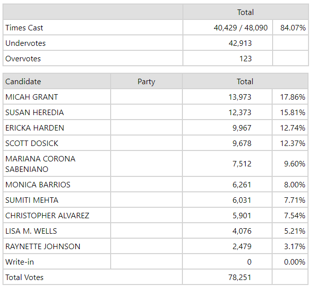 Image of Natomas Unified School Board race vote tallies.