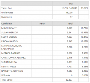 Image showing early election returns for Natomas school board race.