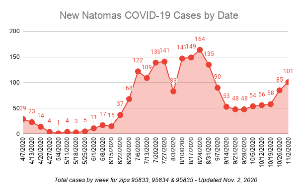 Graph showing increase in COVID-19 cases after having plateaued for several weeks.