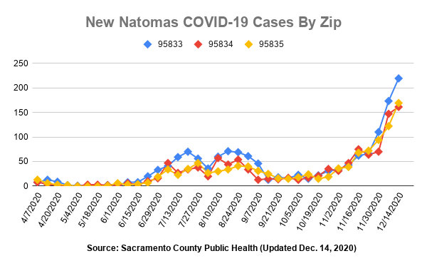 Image of graph showing new covid cases by zip code by week.