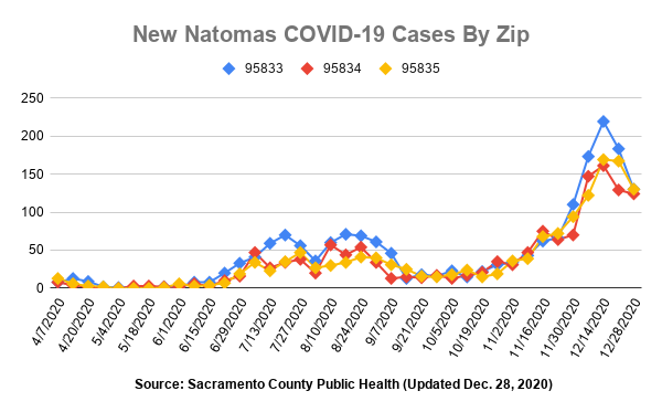 New Natomas Covid-19 cases by zip