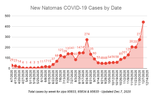 Image of graph showing increasing number of COVID-19 cases.