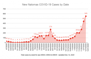 Image of graph showing increasing number of covid cases with the highest point being 549 cases on Dec. 14.