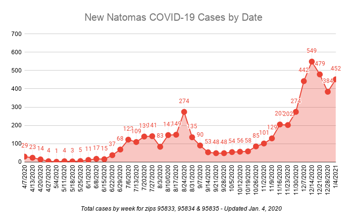 New Natomas Covid-19 Cases by Date 452 new cases 1/4/2021