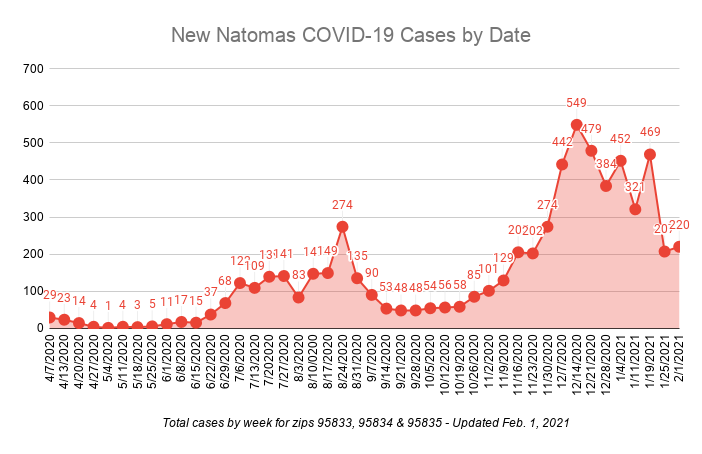 New Natomas COVID-19 Cases by Date total cases by week for zips 95833, 95834 and 95835 updated Feb. 1, 2021 220 cases