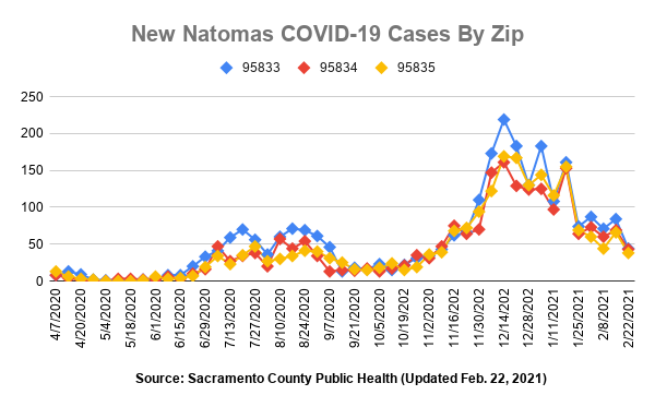 New Natomas COVID-19 Cases By Zip Source Sacramento County Public Health Updated Feb. 22, 2021 95833 44 cases 95834 43 cases 95835 38 cases