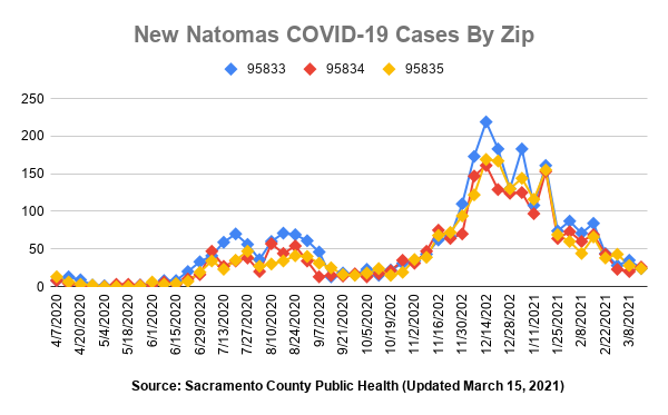 New Natomas COVID-19 Cases by Zip 95833 95834 95835 Source: Sacramento County Public Health Updated March 15, 2021