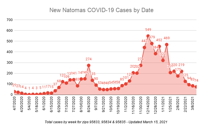 New Natomas COVID-19 Cases by Date Total cases by week for zips 95833, 95834 & 95835 - updated March 15, 2021 74 cases