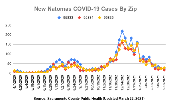 New Natomas COVID-19 Cases by Zip Source: Sacramento County Public Public Health Updated March 22, 2021