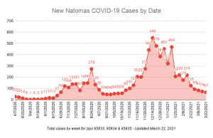 New Natomas COVID-19 Cases by Date Total cases by week for zips 95833, 95834 & 95835 Updat4ed March 22, 2021 67 cases