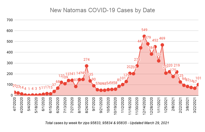 New Natomas COVID-19 Cases By Date total cases by week for zips 95833, 95834 and 95835 updated March 29, 2021 101 cases