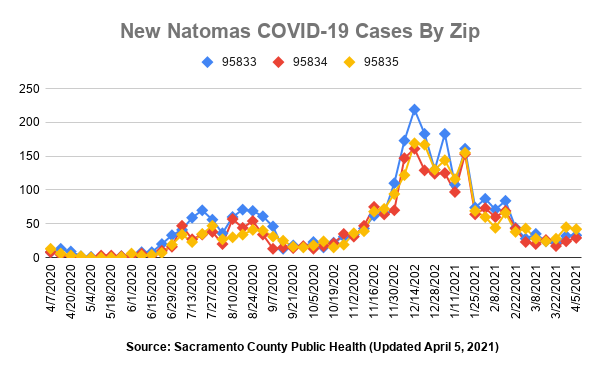 New Natomas COVID-19 Cases by Zip 95833 95384 95835 Updated April 5, 2021