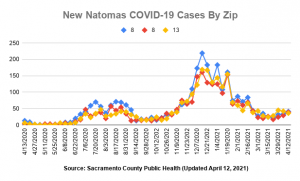 New Natomas COVID-19 Cases by Zip 95833 95834 95835 Updated April 12, 2021