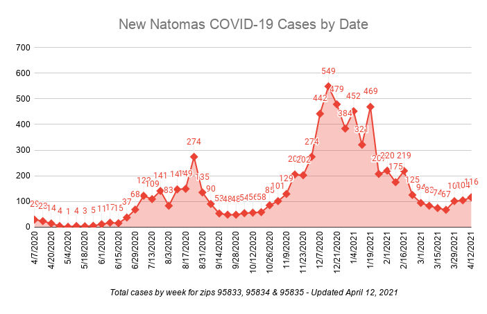 New Natomas COVID-19 Cases by Date total cases by week for zips 95833, 95834 and 95835 April 12, 2021