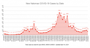 New Natomas COVID-19 Cases by Date Total cases by week for zips 95833, 95834 & 95835 Updated April 19, 2021 91