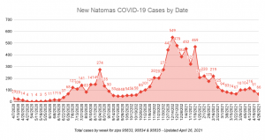 New Natomas COVID-19 Cases by Date Total cases by week for zips 95833, 95834 & 95835 updat4ed April 26, 2021 66 cases