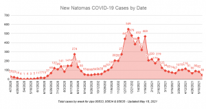 New Natomas COVID-19 Cases by Date Total cases by week for zips 95833, 95834 & 95835 updated May 18, 2021