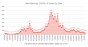 New Natomas COVID-19 Cases by Date Total cases by week for zips 95833, 95834 and 95835 Updated June 14, 2021