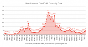 New Natomas COVID-19 Cases by Date Total cases by week for zips 95833 95834 & 95835 updated July 12 2021