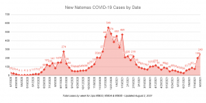 New Natomas Covid-19 cases by Date Updated August 2, 2021