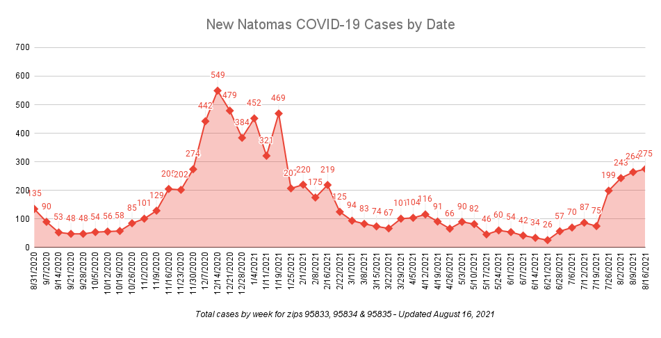 new natomas covid19 cases by date updated august 16,2021