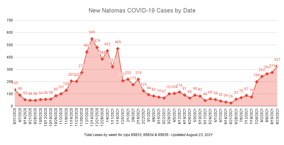 New Natomas Covid-19 cases by date updated August 23, 2021